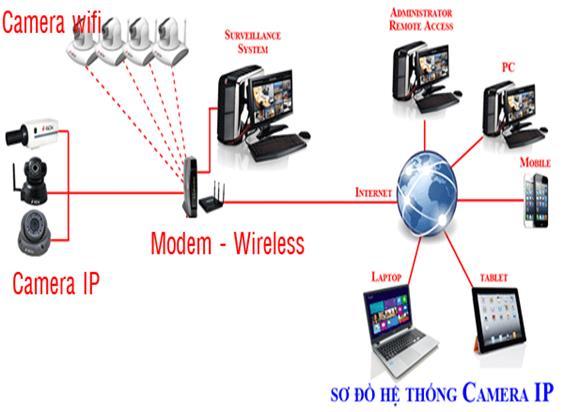 Camera IP và những ứng dụng thực tiễn
