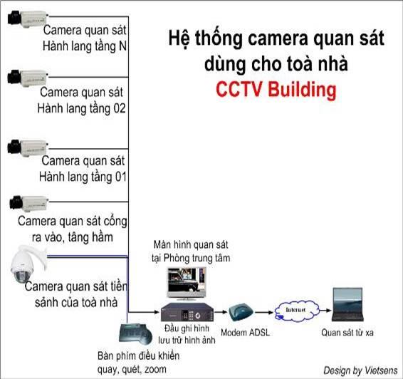 Camera quan sát cho hộ gia đình