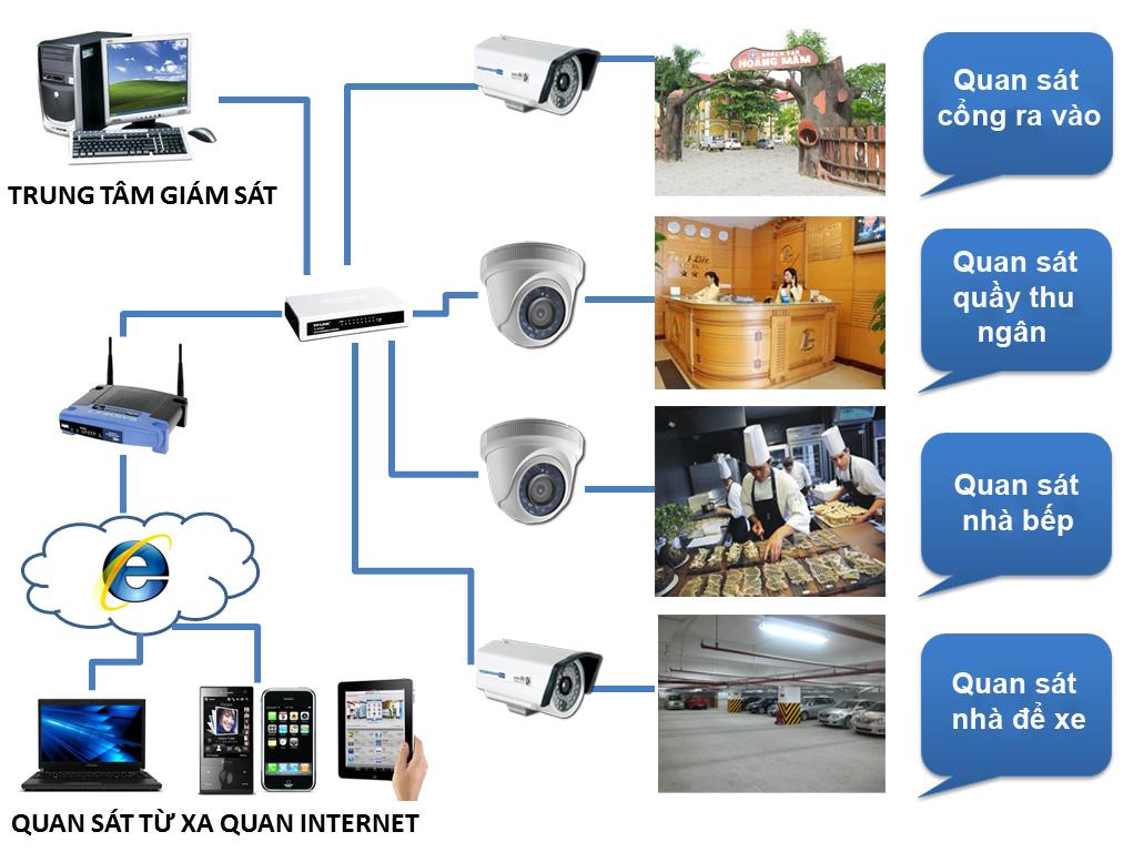 Lắp đặt camera quan sát Bắc Trà My, Quảng Nam