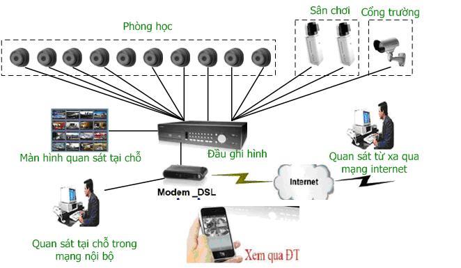 camera quan sát tại Đà Nẵng